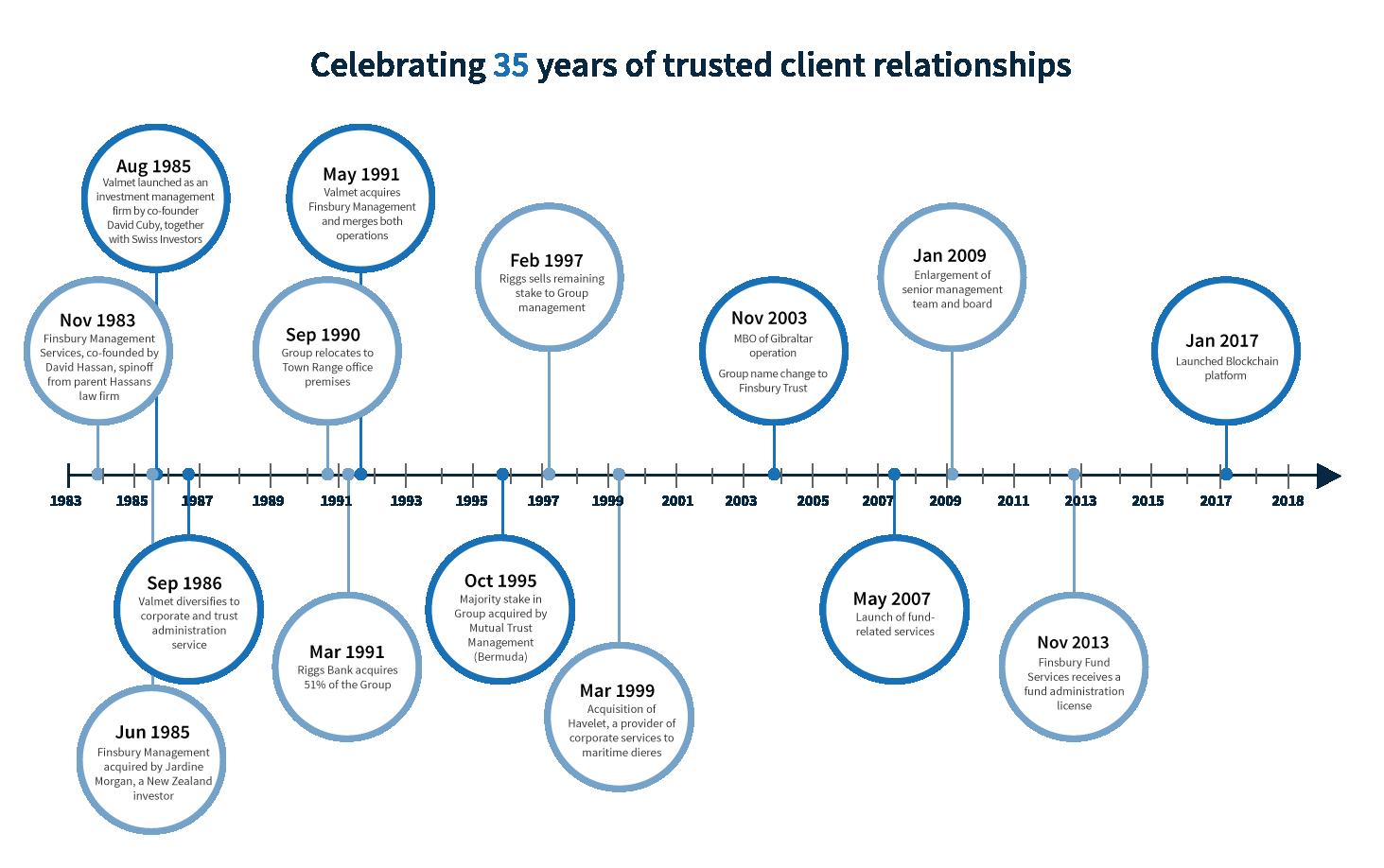 History Timeline Image